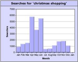 Christmas shopping keyword search popularity