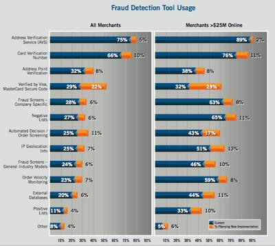 Fraud Detection Tool Usage chart