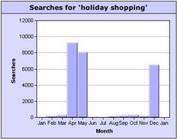 holiday shopping keyword search popularity
