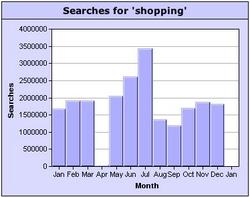 shopping keyword search popularity